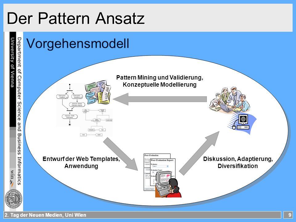 Der Pattern Ansatz Vorgehensmodell Pattern Mining und Validierung,