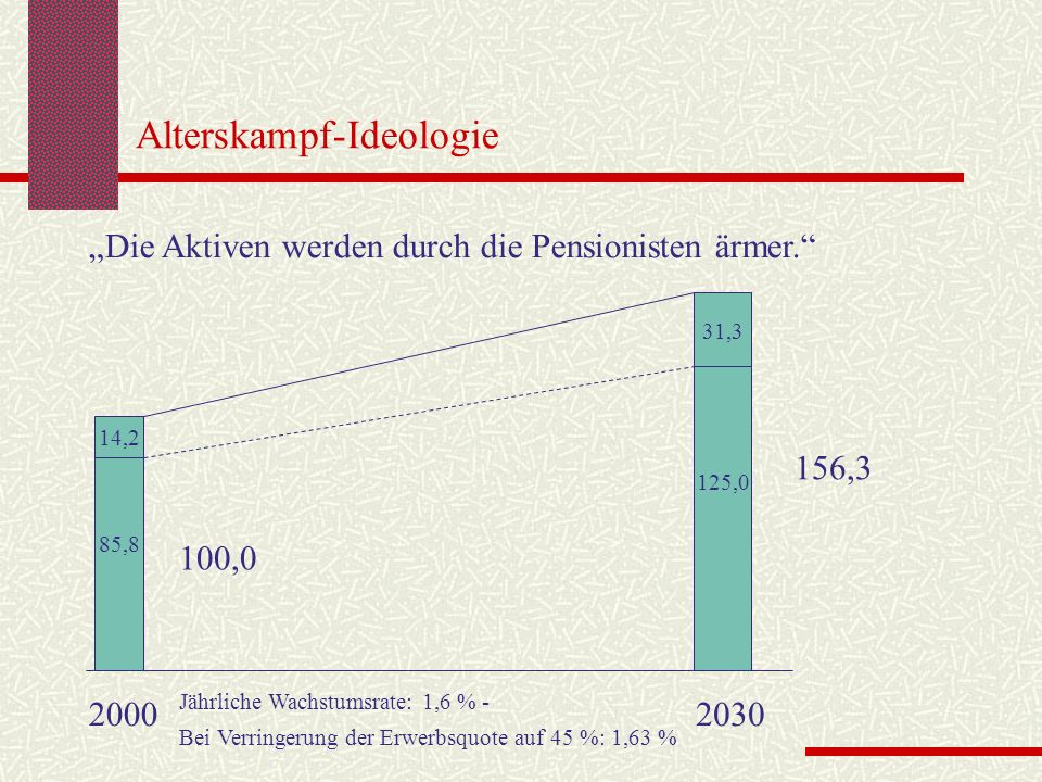 Alterskampf-Ideologie