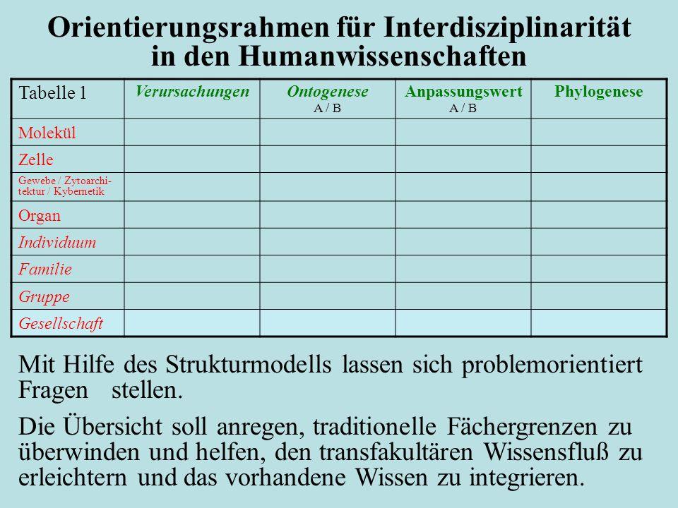 Orientierungsrahmen für Interdisziplinarität