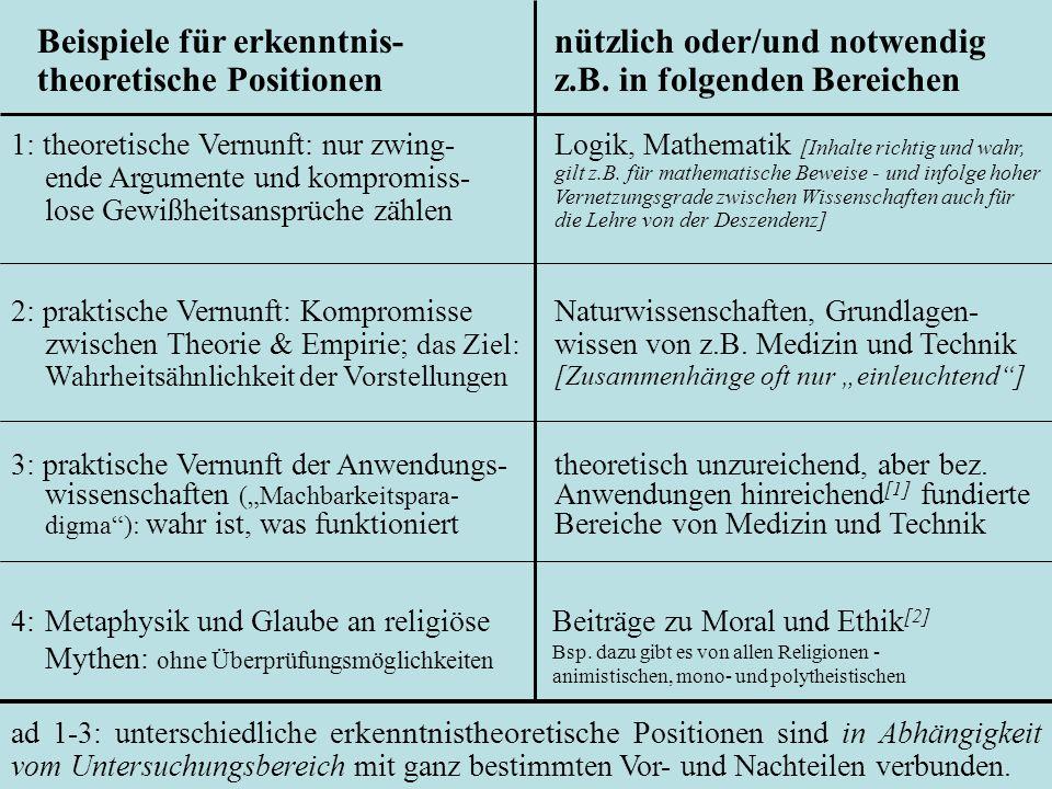 Beispiele für erkenntnis-theoretische Positionen