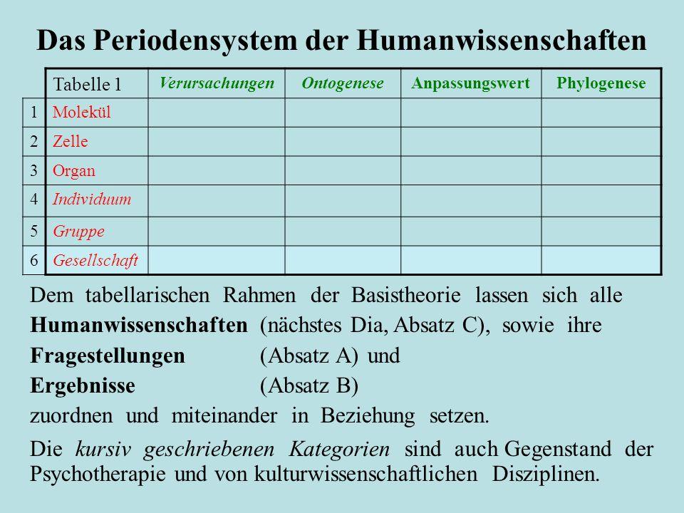 Das Periodensystem der Humanwissenschaften