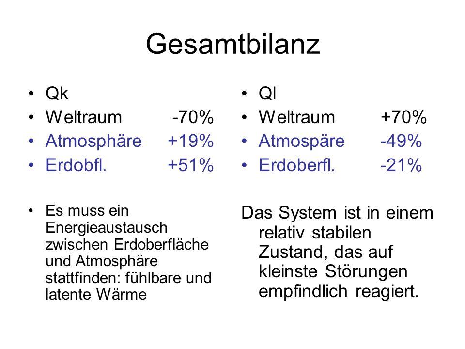 Gesamtbilanz Qk Weltraum -70% Atmosphäre +19% Erdobfl. +51% Ql