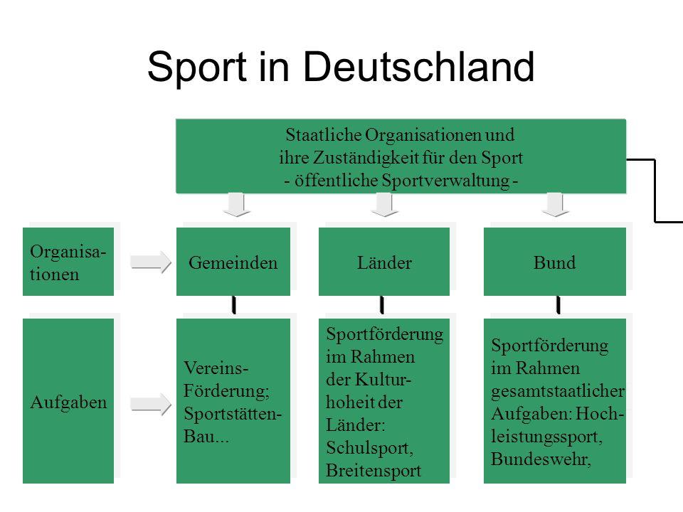 Sport in Deutschland Staatliche Organisationen und