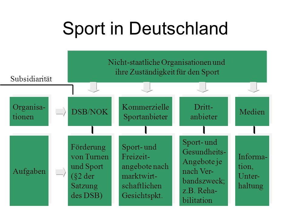 Sport in Deutschland Nicht-staatliche Organisationen und