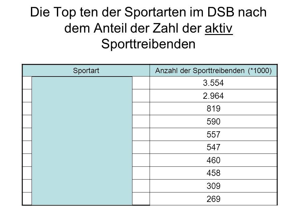 Anzahl der Sporttreibenden (*1000)