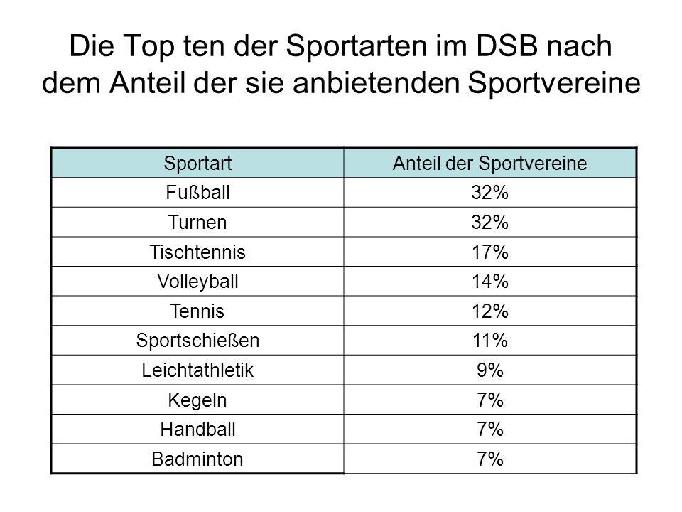 Anteil der Sportvereine
