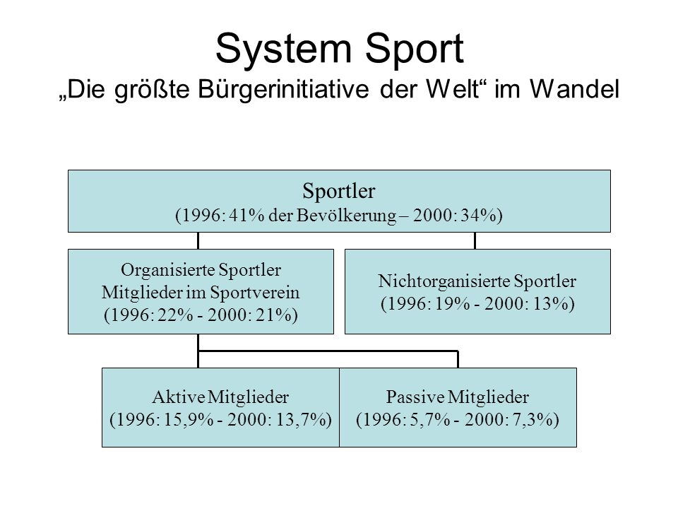 """System Sport """"Die größte Bürgerinitiative der Welt im Wandel"""