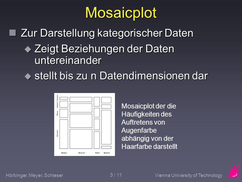 Mosaicplot Zur Darstellung kategorischer Daten