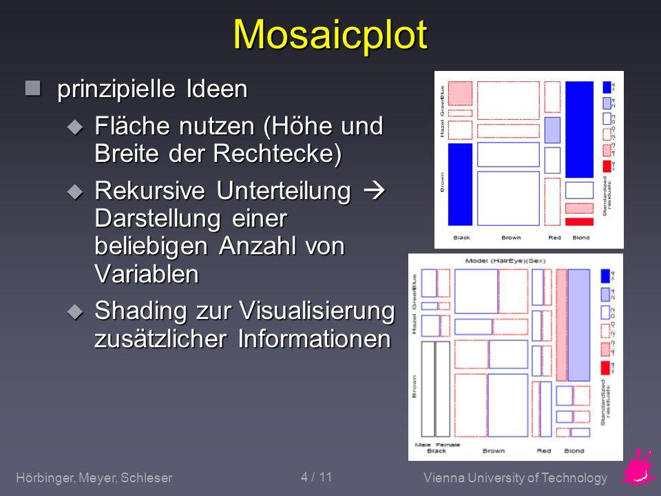 Mosaicplot prinzipielle Ideen