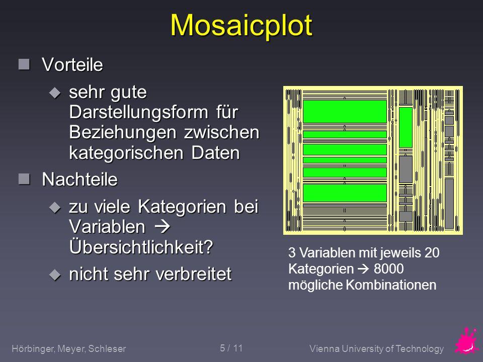Mosaicplot Vorteile. sehr gute Darstellungsform für Beziehungen zwischen kategorischen Daten. Nachteile.