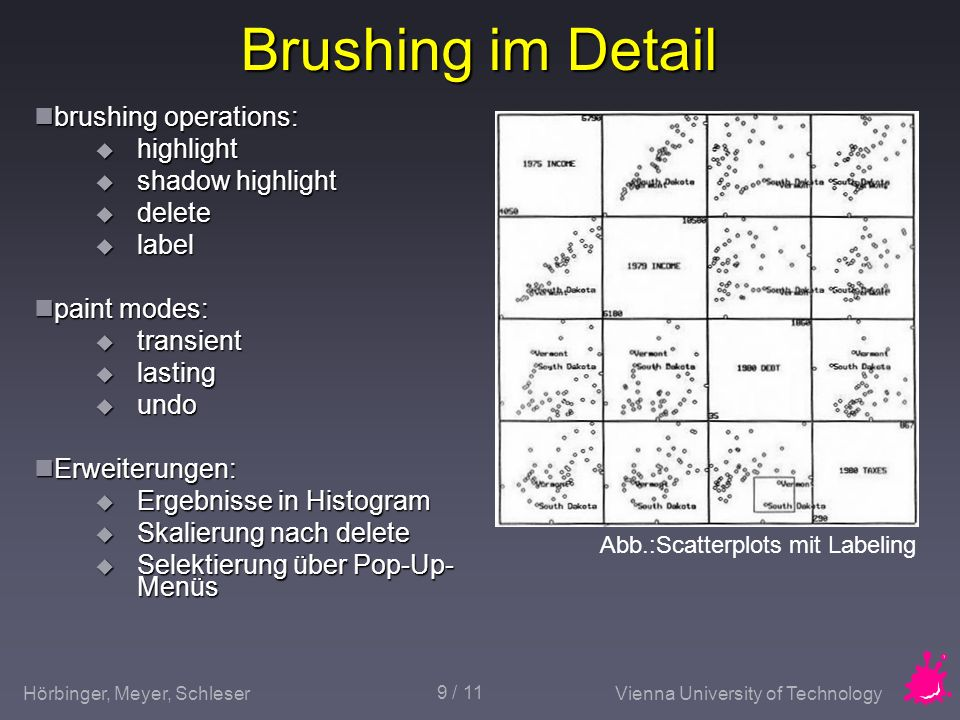 Brushing im Detail brushing operations: highlight shadow highlight