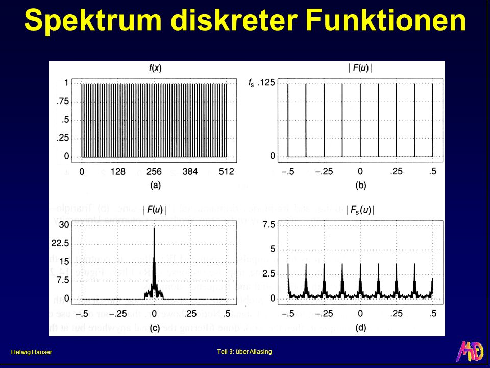 Spektrum diskreter Funktionen