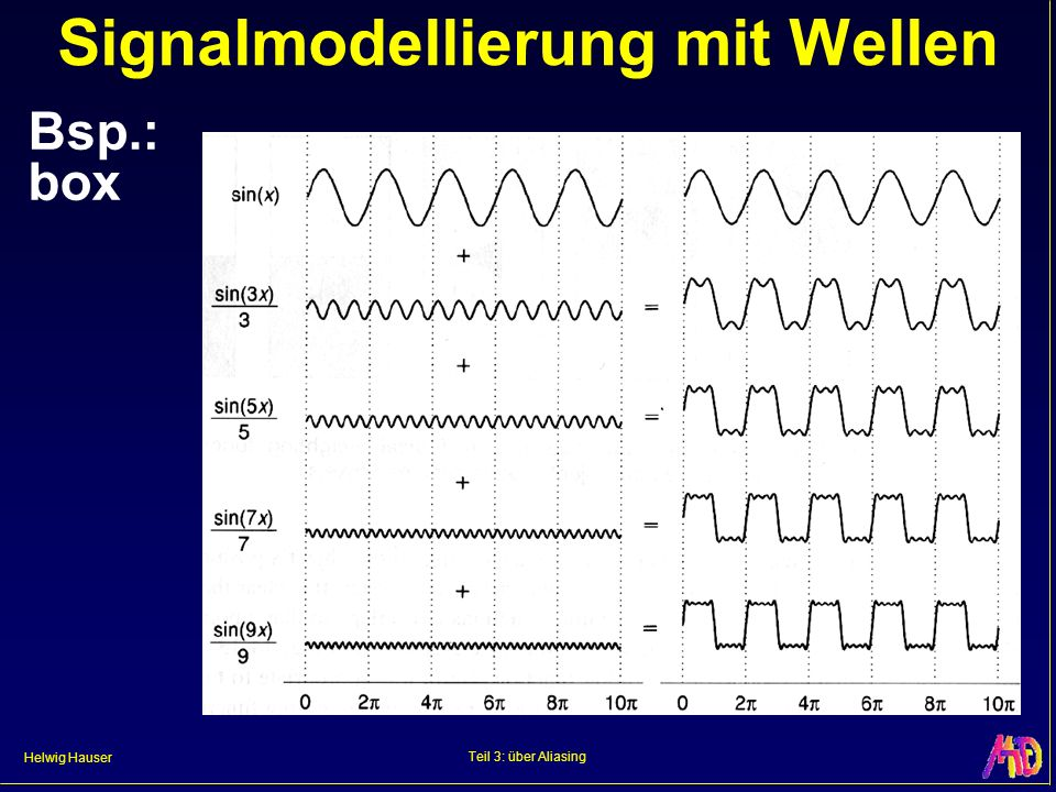 Signalmodellierung mit Wellen