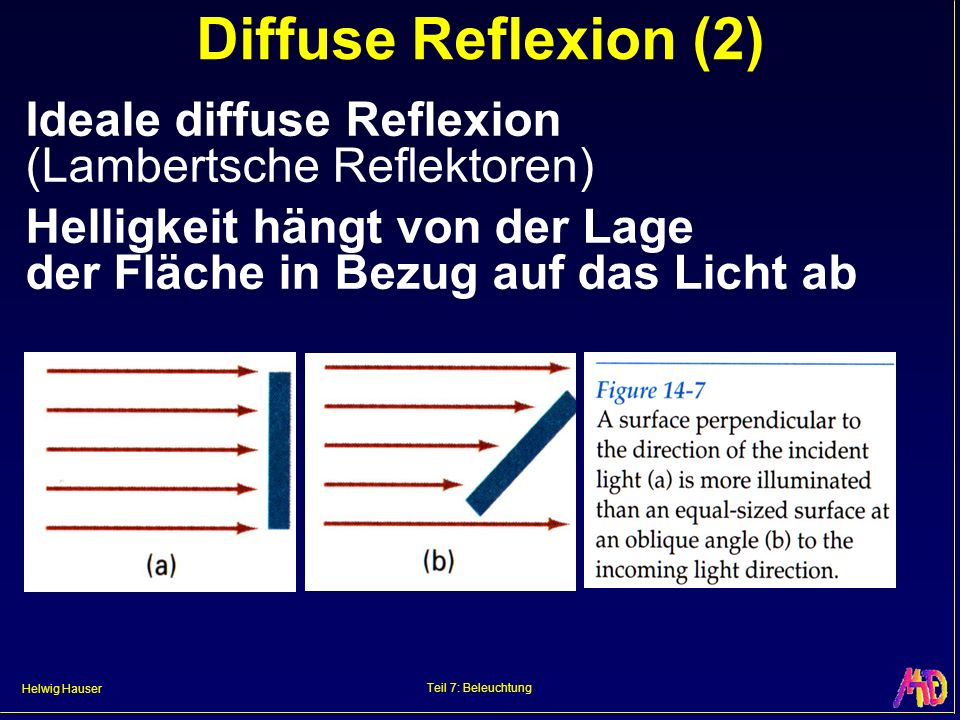 Diffuse Reflexion (2) Ideale diffuse Reflexion (Lambertsche Reflektoren) Helligkeit hängt von der Lage der Fläche in Bezug auf das Licht ab.