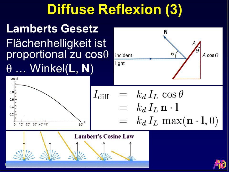 Diffuse Reflexion (3) Lamberts Gesetz