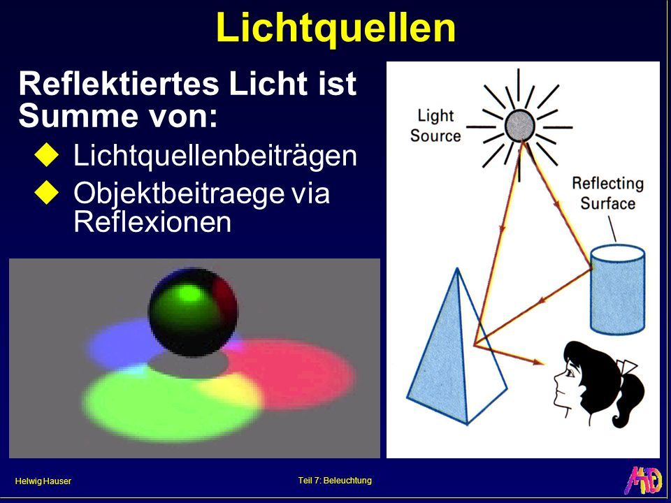 Lichtquellen Reflektiertes Licht ist Summe von: Lichtquellenbeiträgen