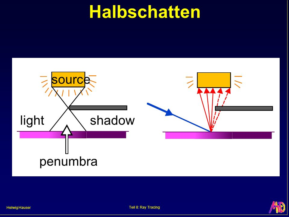 Halbschatten source light shadow penumbra Teil 8: Ray Tracing