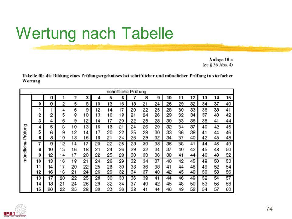 Wertung nach Tabelle