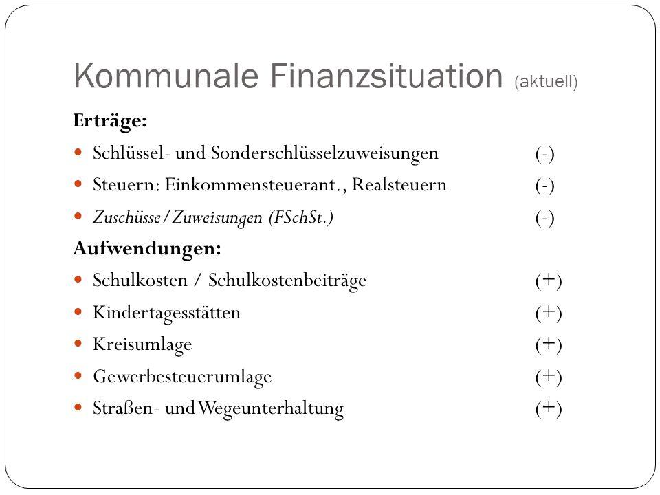 Kommunale Finanzsituation (aktuell)