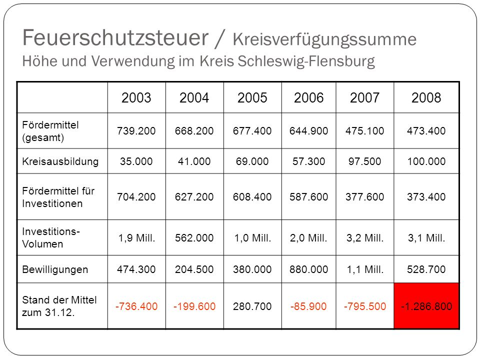 Feuerschutzsteuer / Kreisverfügungssumme Höhe und Verwendung im Kreis Schleswig-Flensburg