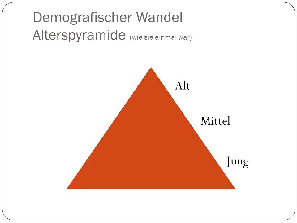 Demografischer Wandel Alterspyramide (wie sie einmal war)