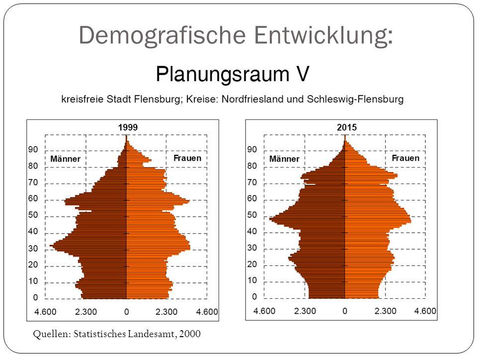 Demografische Entwicklung: