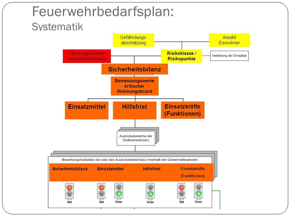 Feuerwehrbedarfsplan: Systematik