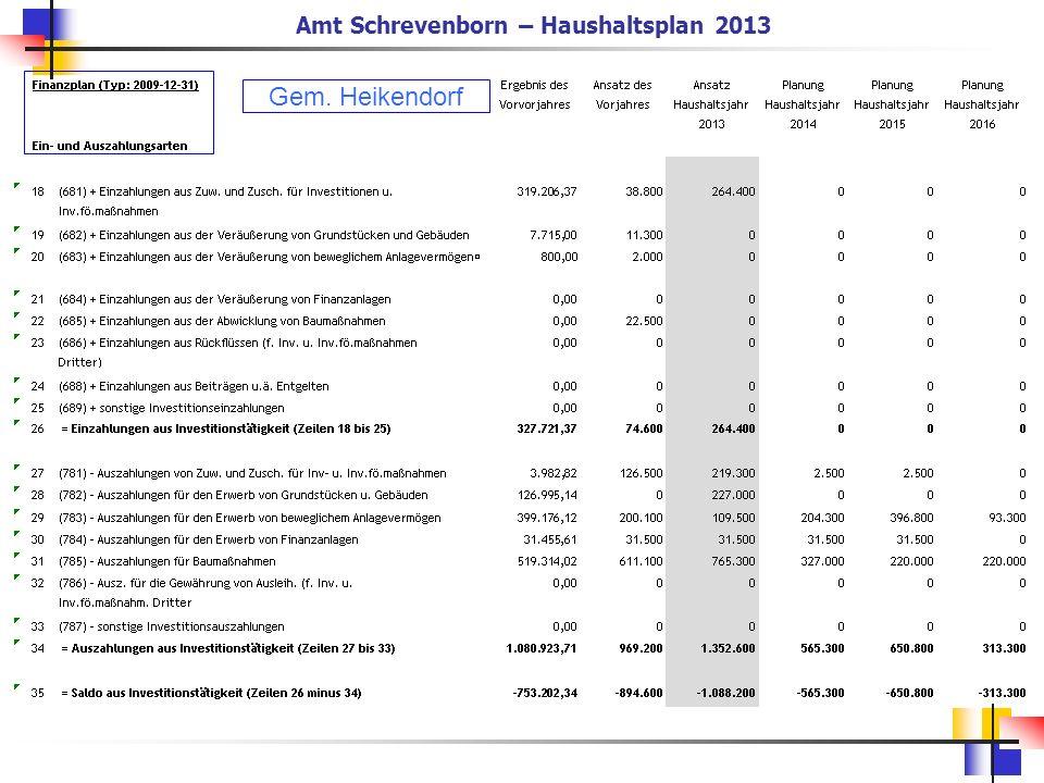 Amt Schrevenborn – Haushaltsplan 2013
