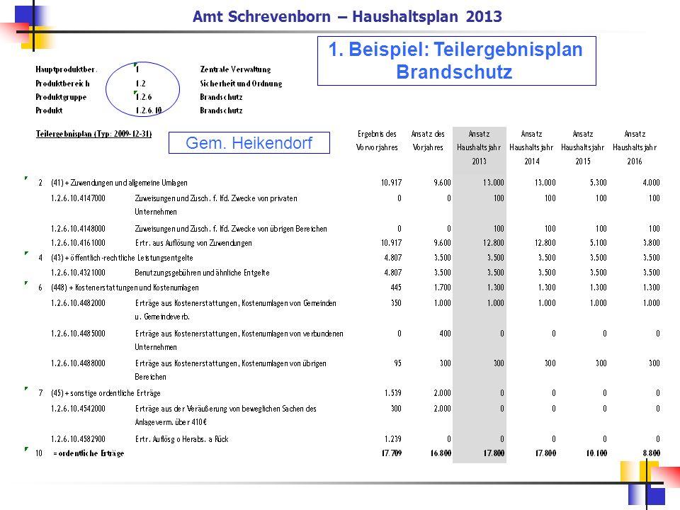 Amt Schrevenborn – Haushaltsplan 2013 1. Beispiel: Teilergebnisplan