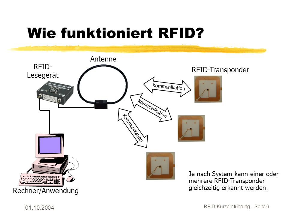 Wie funktioniert RFID Antenne RFID- RFID-Transponder Lesegerät