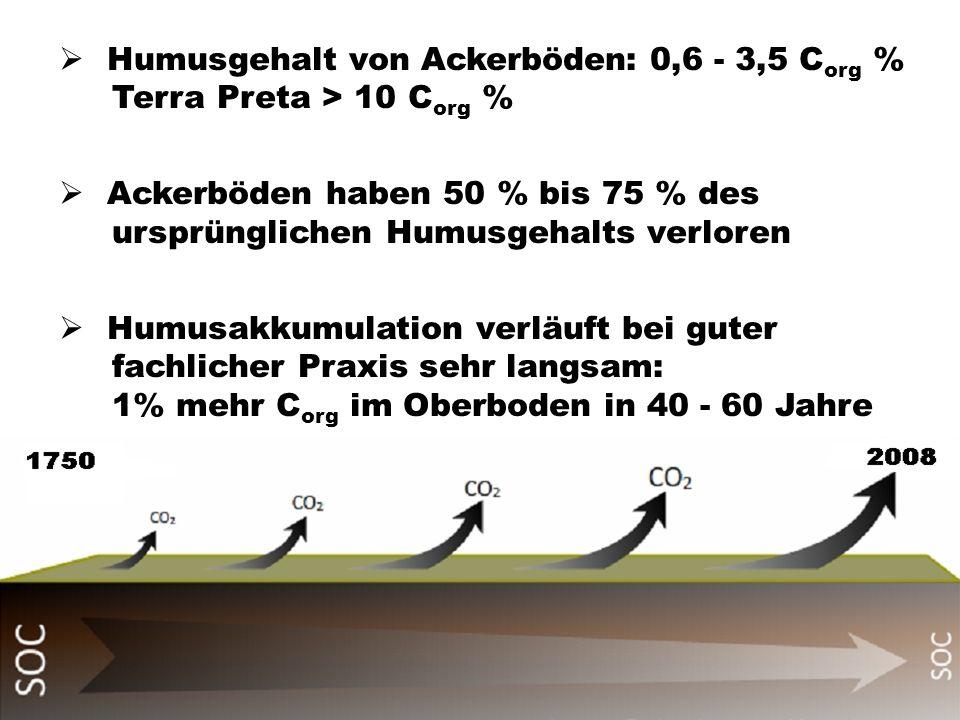 Humusgehalt von Ackerböden: 0,6 - 3,5 Corg % Terra Preta > 10 Corg %