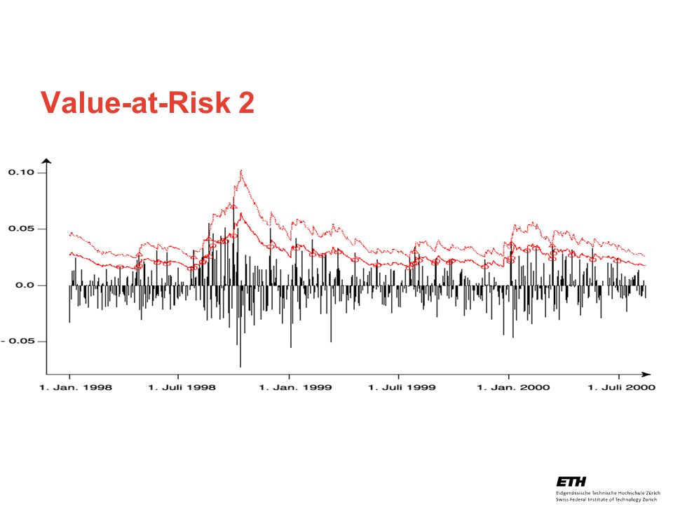 Value-at-Risk 2