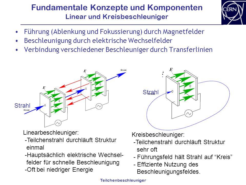 Fundamentale Konzepte und Komponenten Linear und Kreisbeschleuniger