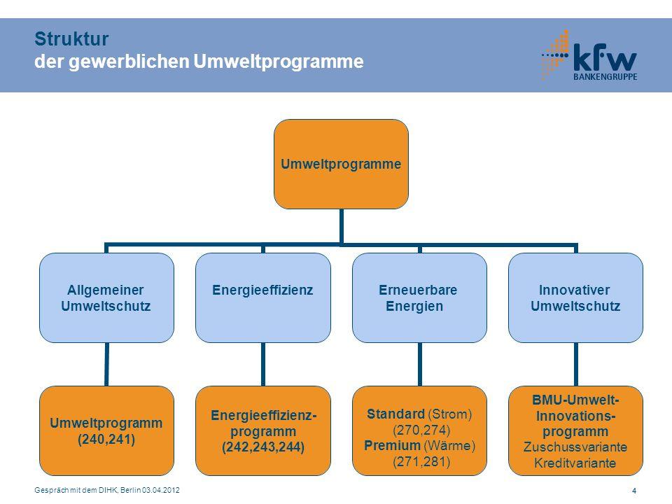 Struktur der gewerblichen Umweltprogramme