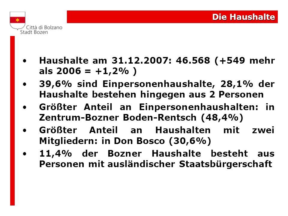 Haushalte am 31.12.2007: 46.568 (+549 mehr als 2006 = +1,2% )