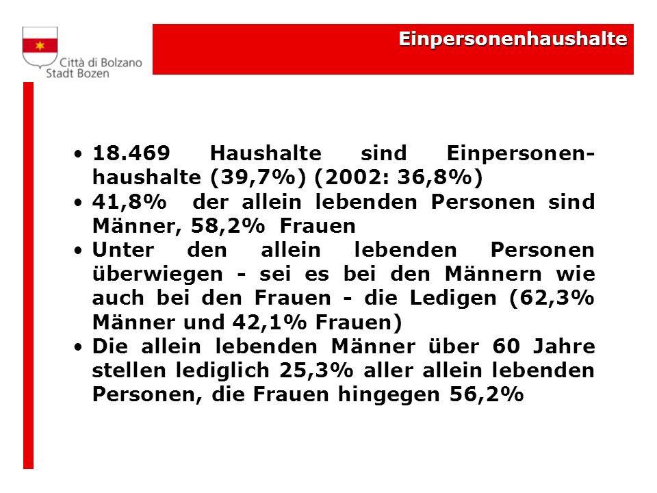 18.469 Haushalte sind Einpersonen-haushalte (39,7%) (2002: 36,8%)