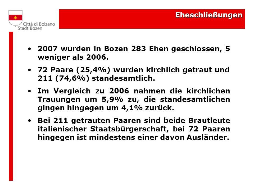 Eheschließungen 2007 wurden in Bozen 283 Ehen geschlossen, 5 weniger als 2006.