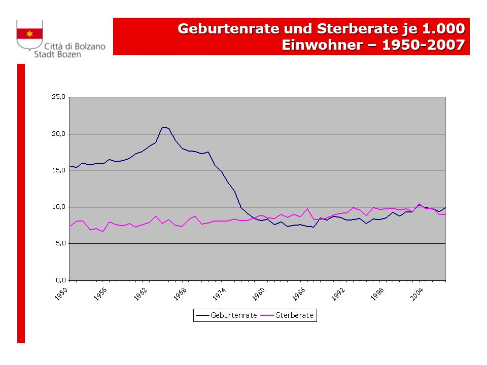 Geburtenrate und Sterberate je 1.000 Einwohner – 1950-2007