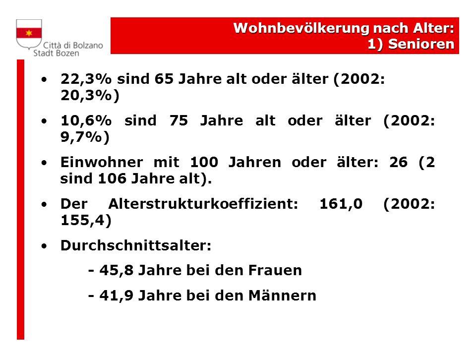 22,3% sind 65 Jahre alt oder älter (2002: 20,3%)