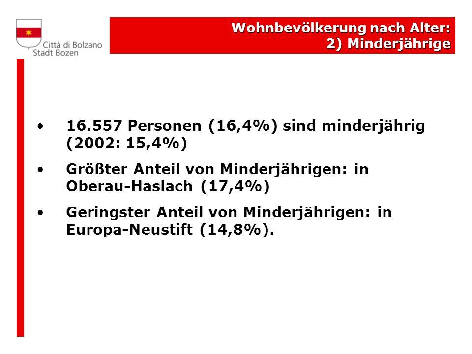 16.557 Personen (16,4%) sind minderjährig (2002: 15,4%)