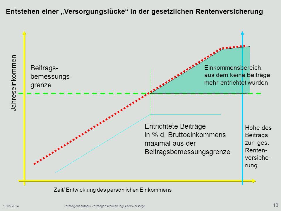 Beitrags- bemessungs- grenze Jahreseinkommen