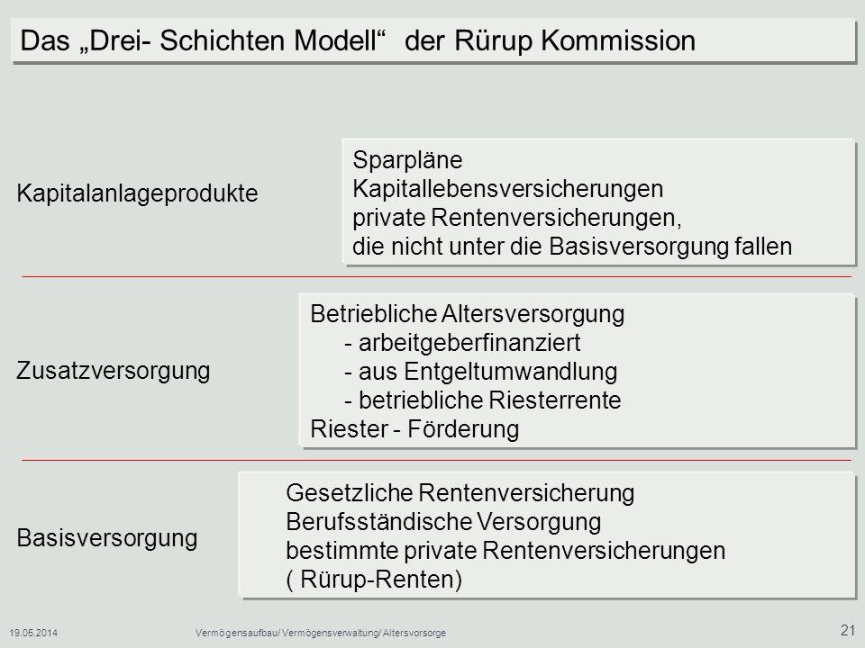 """Das """"Drei- Schichten Modell der Rürup Kommission"""