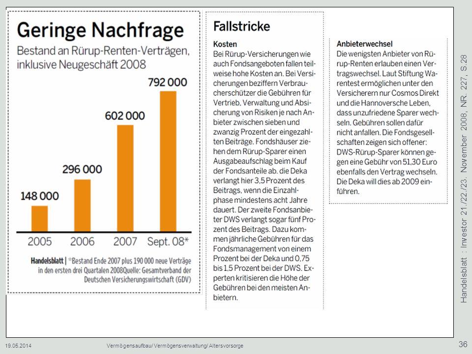Handelsblatt : Investor 21./22./23. November 2008, NR. 227, S.28