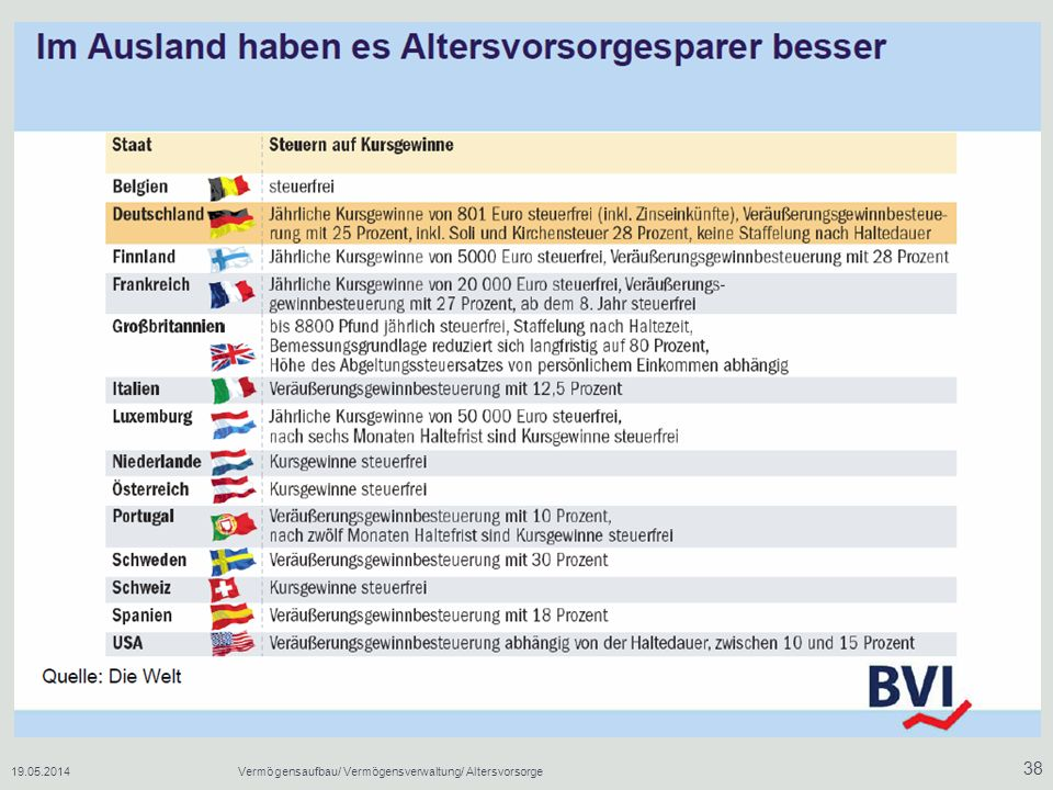 31.03.2017 Vermögensaufbau/ Vermögensverwaltung/ Altersvorsorge