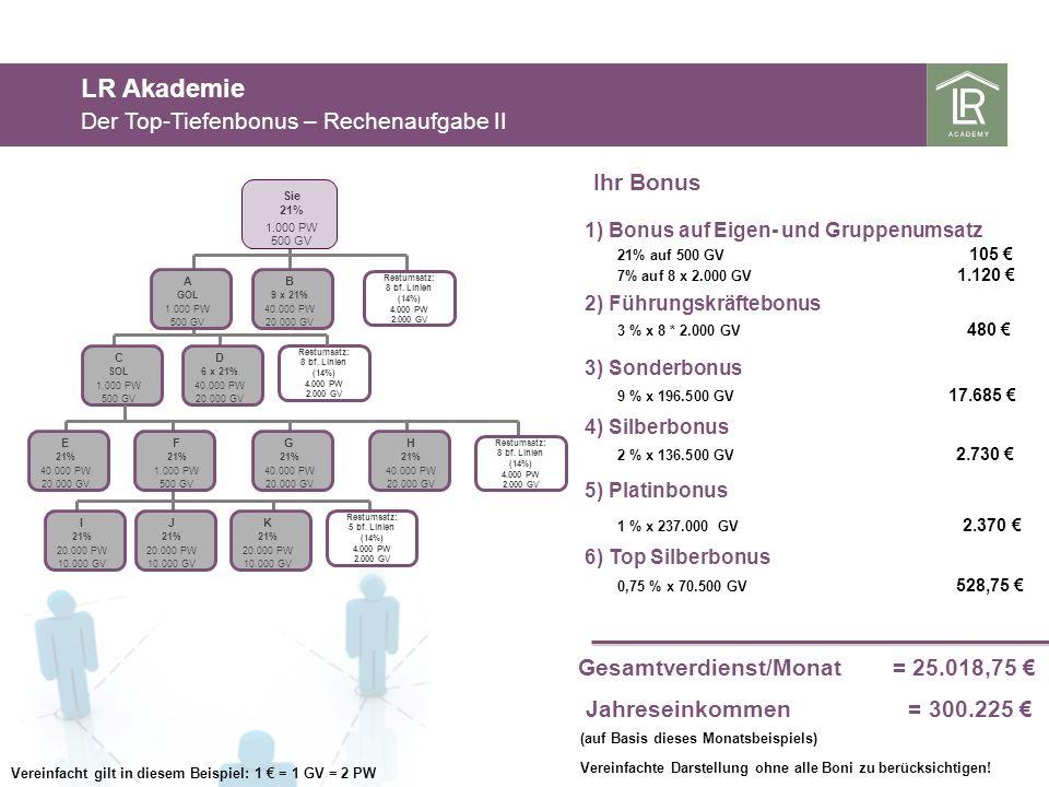 LR Akademie Der Top-Tiefenbonus – Rechenaufgabe II Ihr Bonus