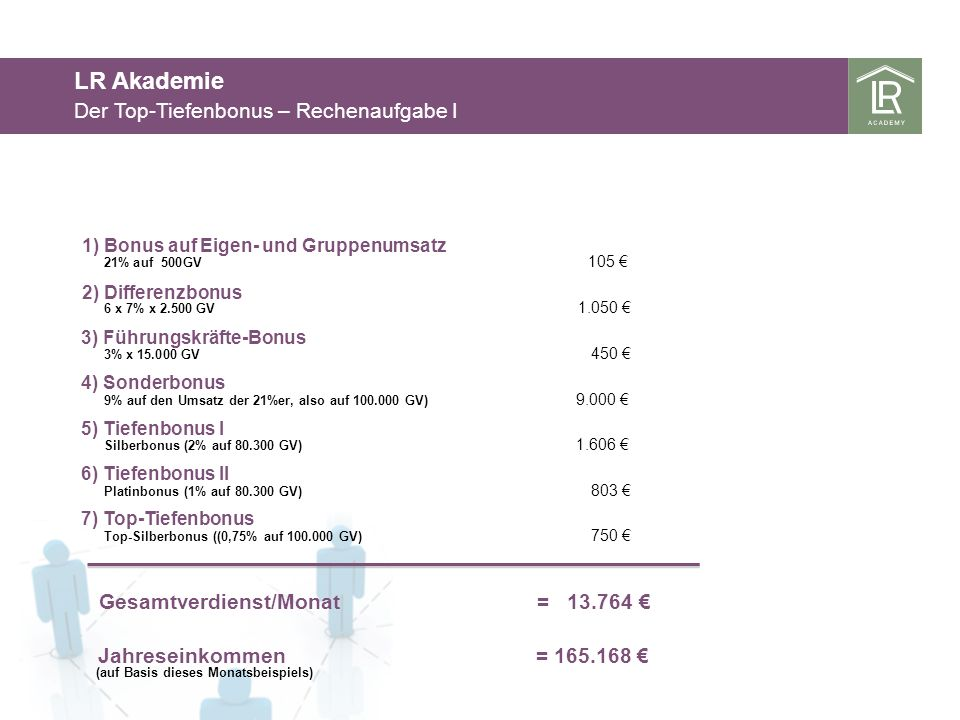 LR Akademie Der Top-Tiefenbonus – Rechenaufgabe I