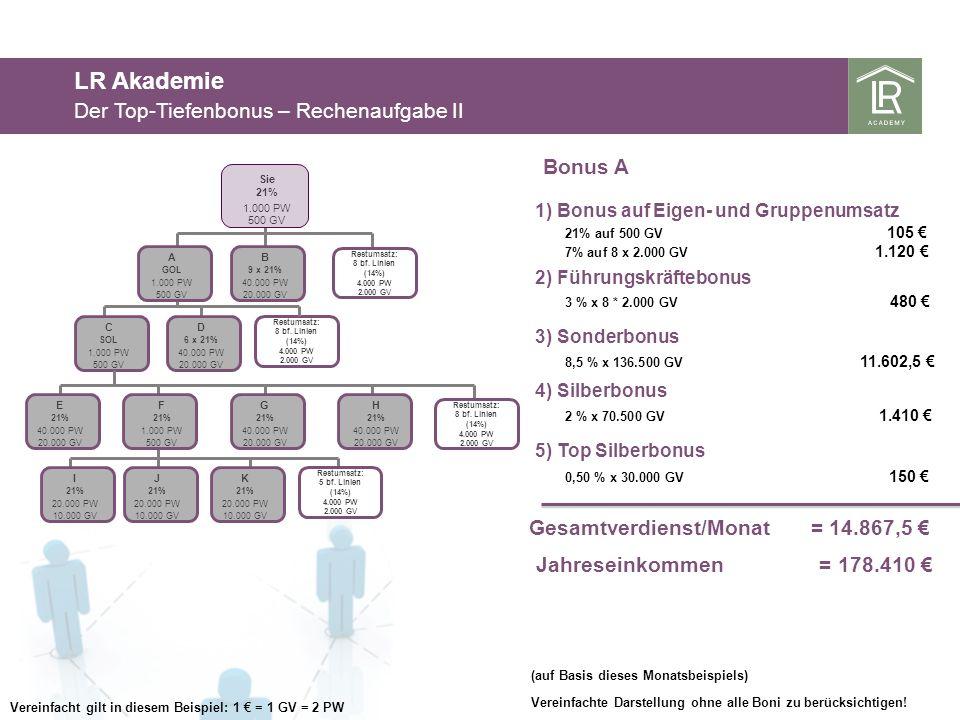 LR Akademie Der Top-Tiefenbonus – Rechenaufgabe II Bonus A
