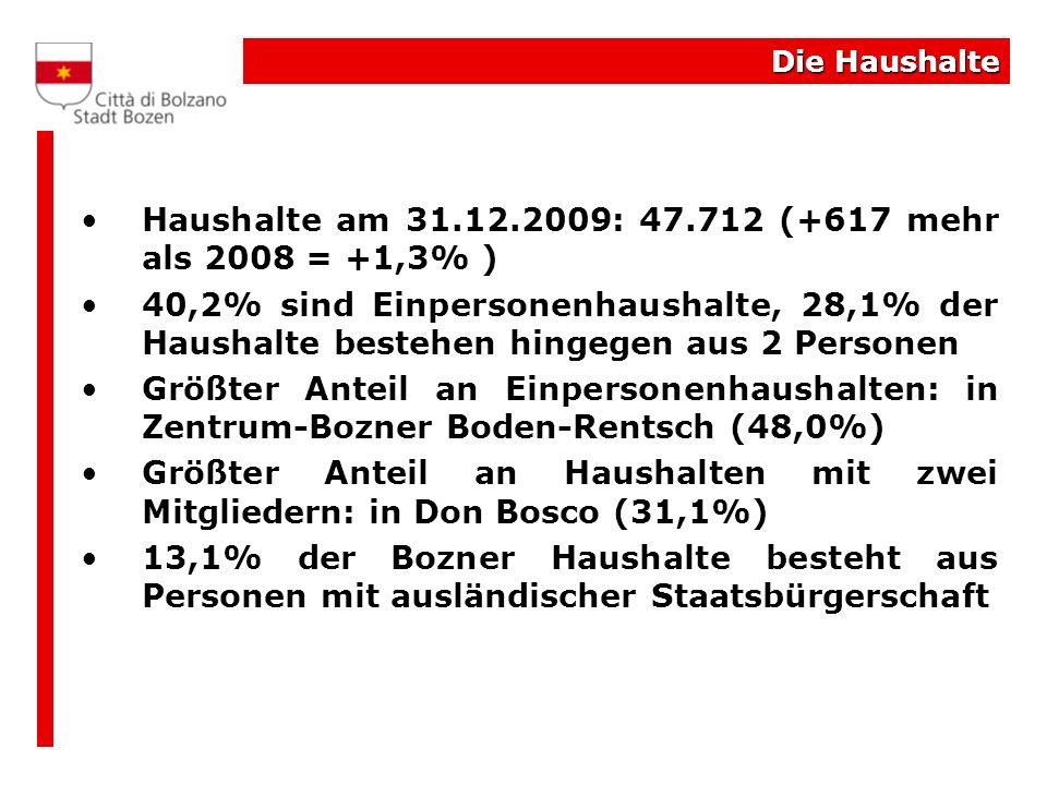 Haushalte am 31.12.2009: 47.712 (+617 mehr als 2008 = +1,3% )
