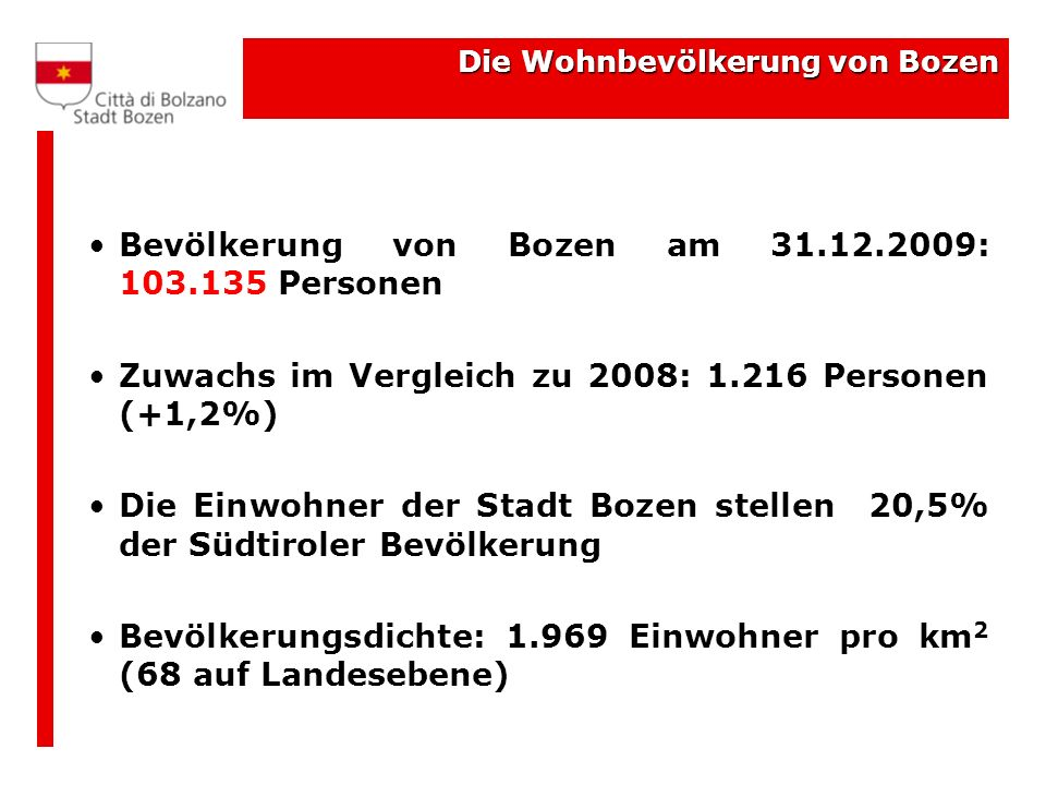 Bevölkerung von Bozen am 31.12.2009: 103.135 Personen