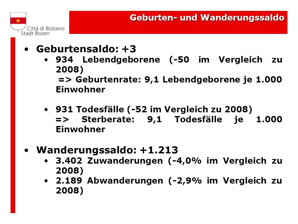 Geburtensaldo: +3 Wanderungssaldo: +1.213